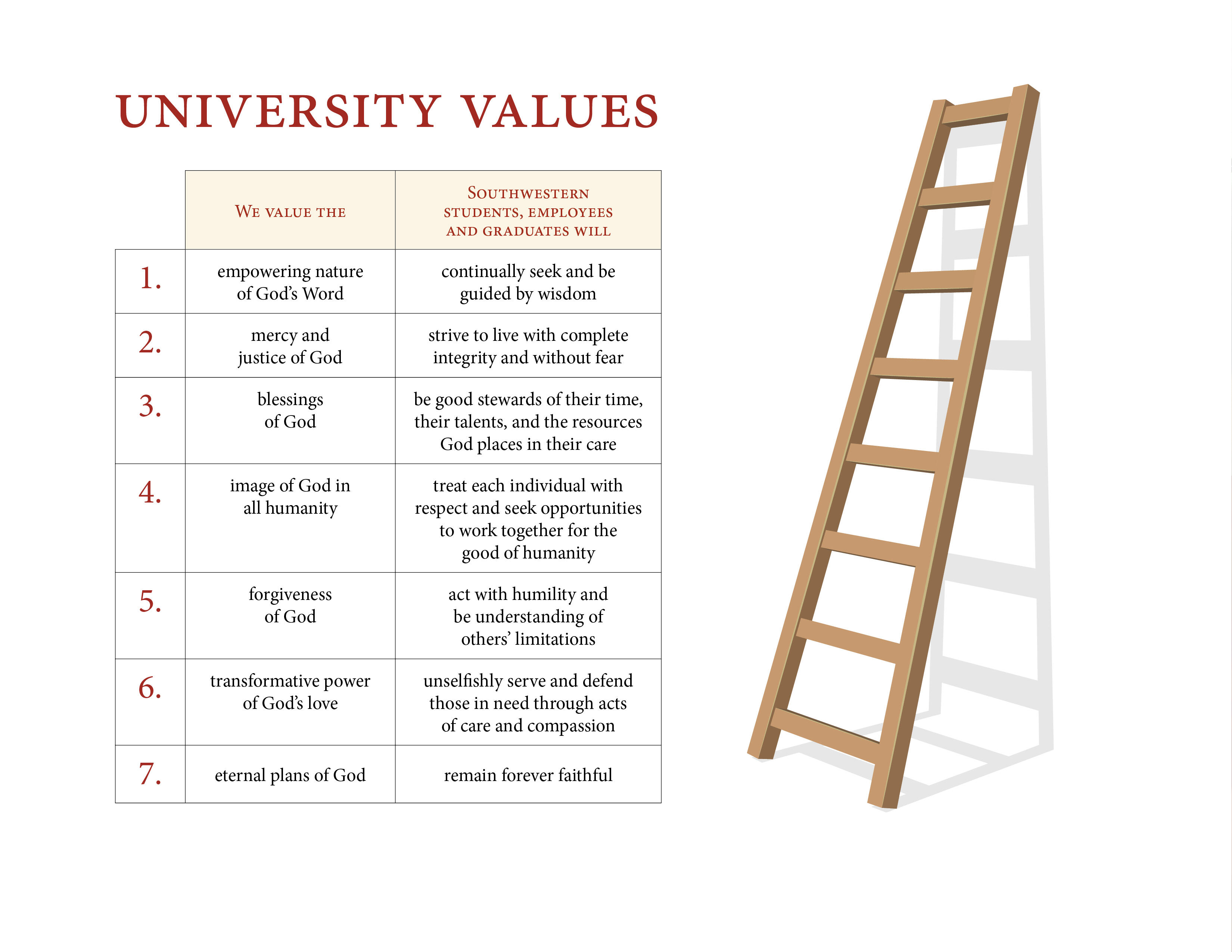 White photo featuring a table stating what is valued and the goals for those who work and attending Southwestern Adventist University